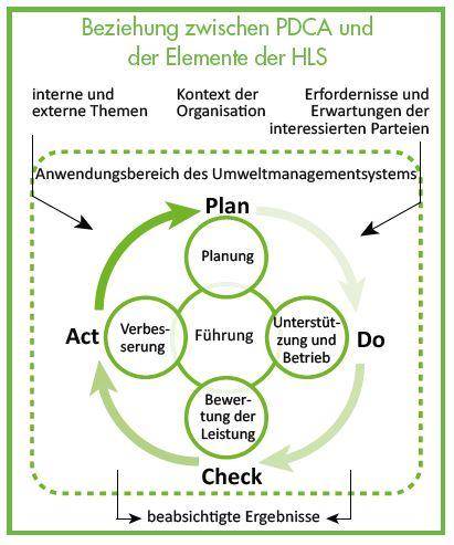 Beziehung zwischen PDCA und der Elemente der HLS