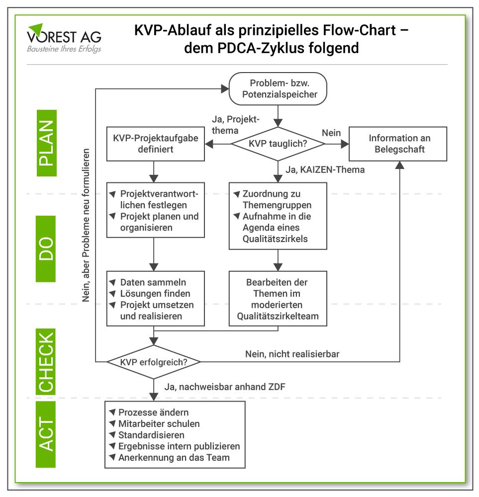 Wie folgt der KVP Prozess dem PDCA Zyklus?