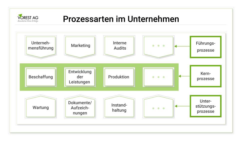 Qualitätsmanagement ISO 9001 Zertifizierung - Prozessarten im Unternehmen